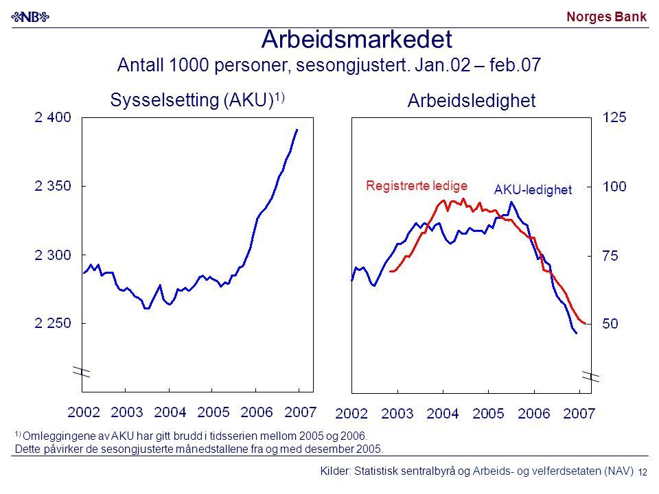 Norges Bank 12 Kilder: Statistisk sentralbyrå og Arbeids- og velferdsetaten (NAV) Arbeidsmarkedet Antall 1000 personer, sesongjustert.