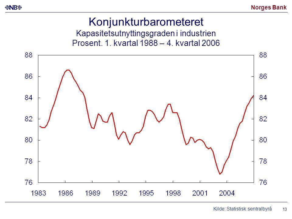 Norges Bank 13 Konjunkturbarometeret Kapasitetsutnyttingsgraden i industrien Prosent. 1. kvartal 1988 – 4. kvartal 2006 Kilde: Statistisk sentralbyrå