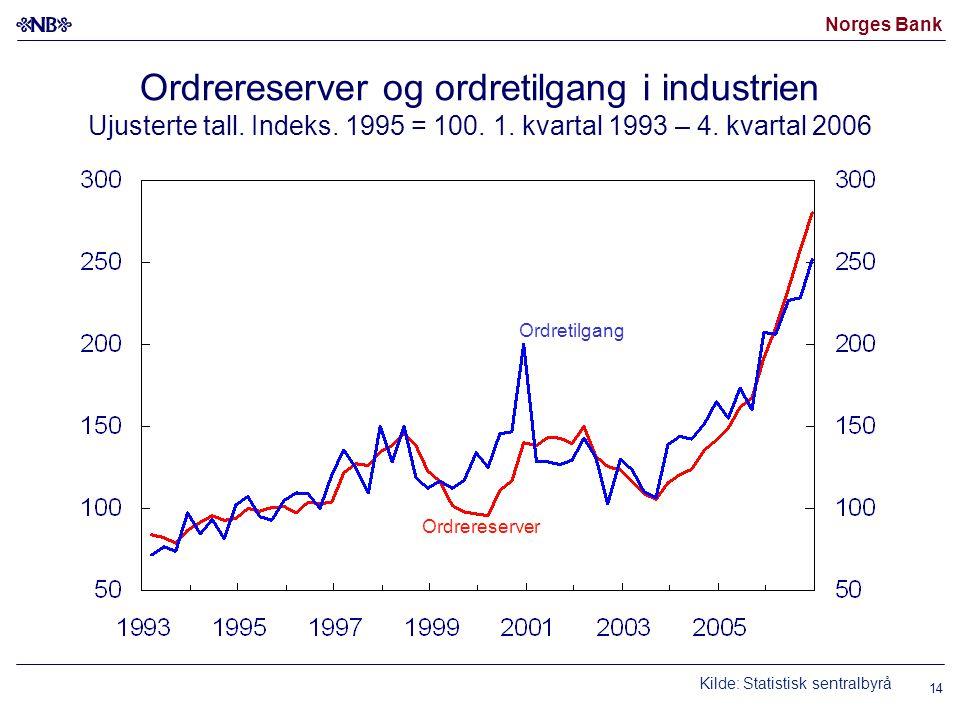 Norges Bank 14 Ordrereserver og ordretilgang i industrien Ujusterte tall. Indeks. 1995 = 100. 1. kvartal 1993 – 4. kvartal 2006 Kilde: Statistisk sent