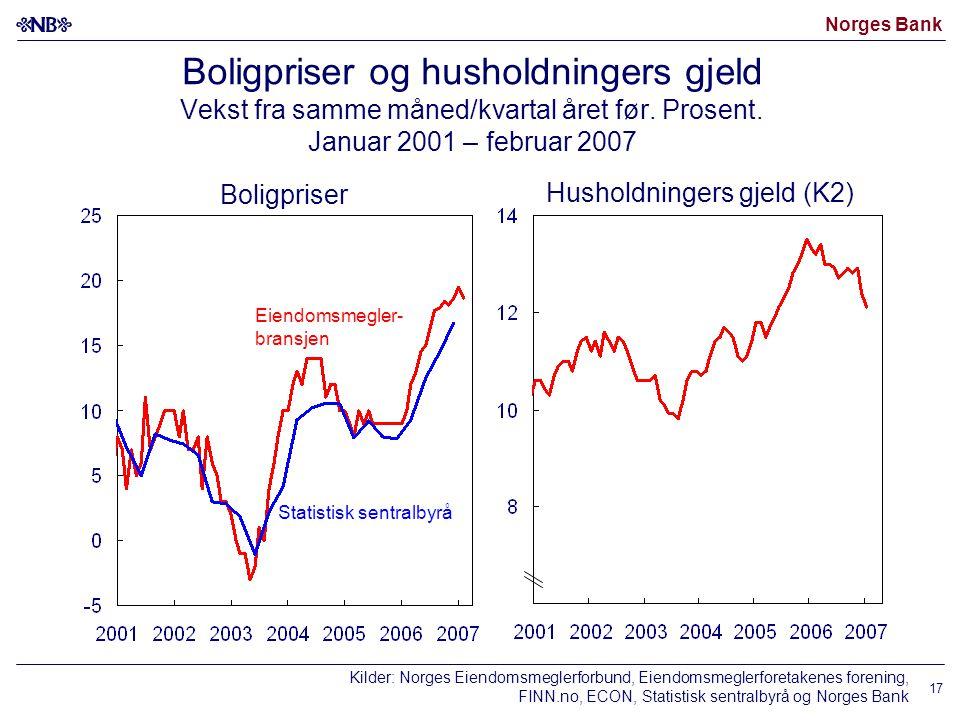 Norges Bank 17 Boligpriser og husholdningers gjeld Vekst fra samme måned/kvartal året før.