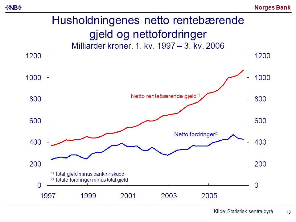 Norges Bank 18 Husholdningenes netto rentebærende gjeld og nettofordringer Milliarder kroner. 1. kv. 1997 – 3. kv. 2006 Kilde: Statistisk sentralbyrå