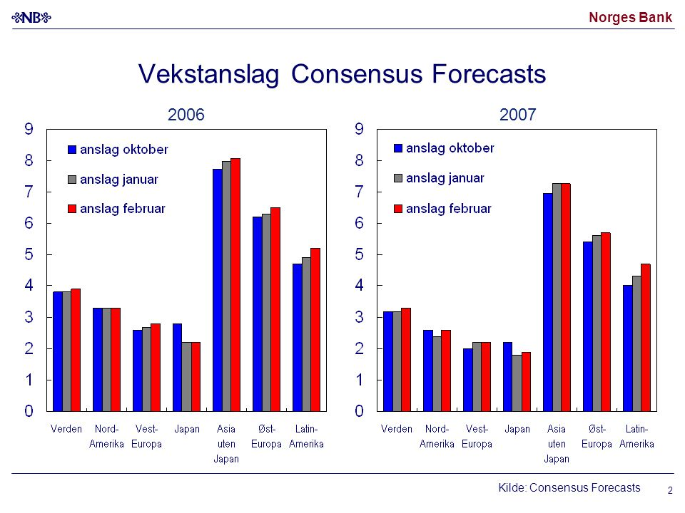 Norges Bank 2 20062007 Vekstanslag Consensus Forecasts Kilde: Consensus Forecasts