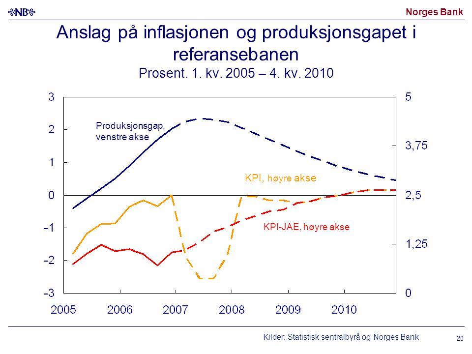Norges Bank 20 Anslag på inflasjonen og produksjonsgapet i referansebanen Prosent. 1. kv. 2005 – 4. kv. 2010 KPI-JAE, høyre akse Produksjonsgap, venst