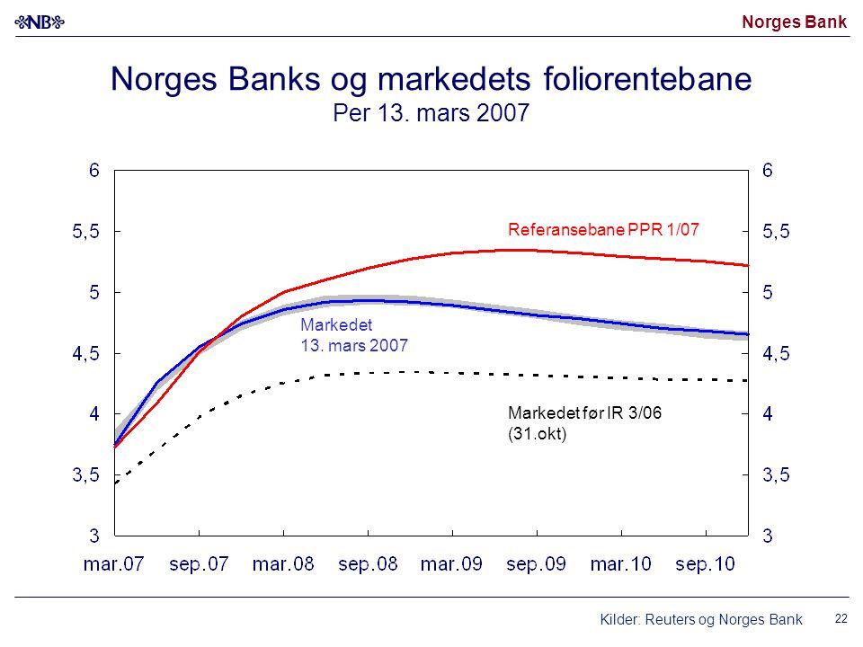Norges Bank 22 Norges Banks og markedets foliorentebane Per 13. mars 2007 Markedet 13. mars 2007 Markedet før IR 3/06 (31.okt) Referansebane PPR 1/07
