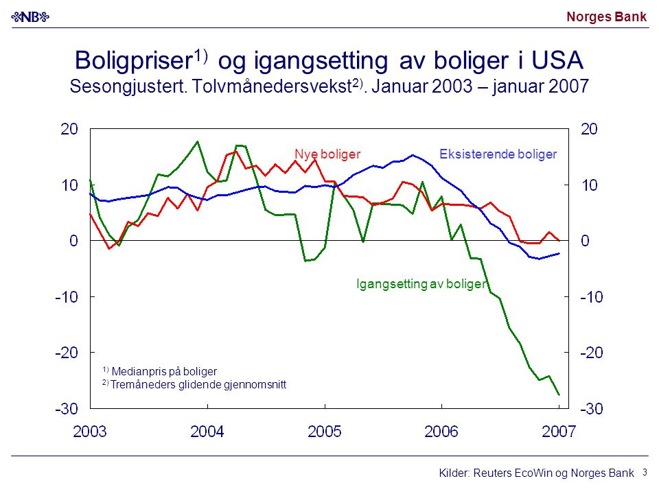 Norges Bank 3 Boligpriser 1) og igangsetting av boliger i USA Sesongjustert. Tolvmånedersvekst 2). Januar 2003 – januar 2007 1) Medianpris på boliger