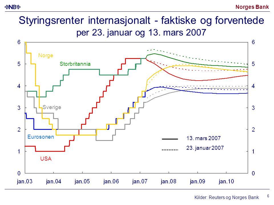 Norges Bank 6 Kilder: Reuters og Norges Bank USA Eurosonen 13. mars 2007 23. januar 2007 Sverige Storbritannia Styringsrenter internasjonalt - faktisk