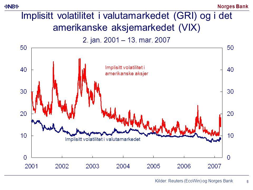 Norges Bank 8 Implisitt volatilitet i valutamarkedet (GRI) og i det amerikanske aksjemarkedet (VIX) 2. jan. 2001 – 13. mar. 2007 Kilder: Reuters (EcoW