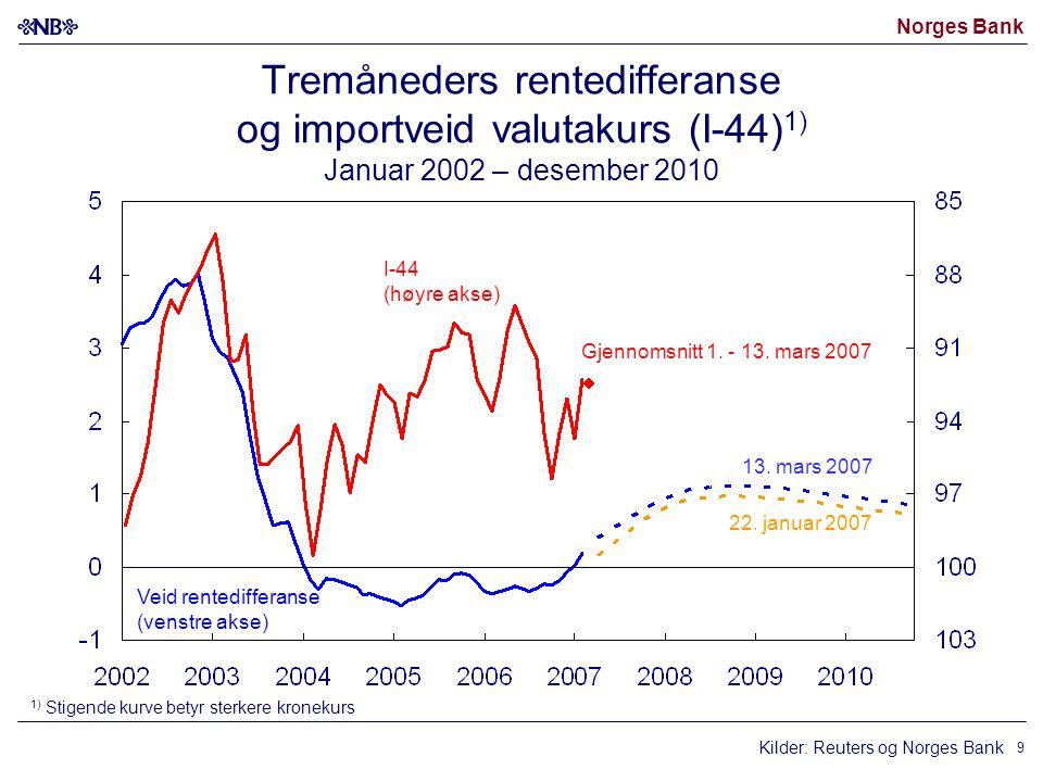 Norges Bank 9 Kilder: Reuters og Norges Bank I-44 (høyre akse) Veid rentedifferanse (venstre akse) 22. januar 2007 13. mars 2007 1) Stigende kurve bet