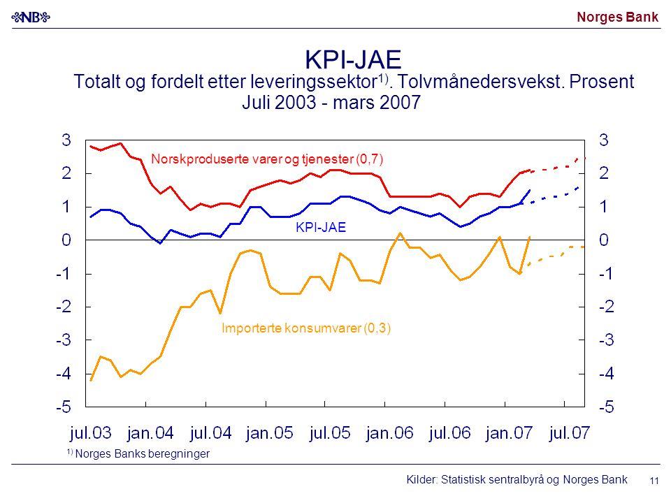 Norges Bank 11 KPI-JAE Totalt og fordelt etter leveringssektor 1). Tolvmånedersvekst. Prosent Juli 2003 - mars 2007 Kilder: Statistisk sentralbyrå og