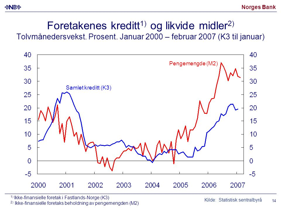 Norges Bank 14 Foretakenes kreditt 1) og likvide midler 2) Tolvmånedersvekst. Prosent. Januar 2000 – februar 2007 (K3 til januar) Kilde: Statistisk se