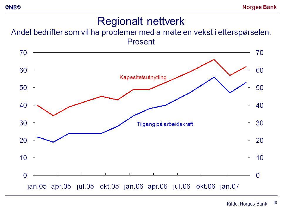Norges Bank 16 Regionalt nettverk Andel bedrifter som vil ha problemer med å møte en vekst i etterspørselen. Prosent Kapasitetsutnytting Tilgang på ar