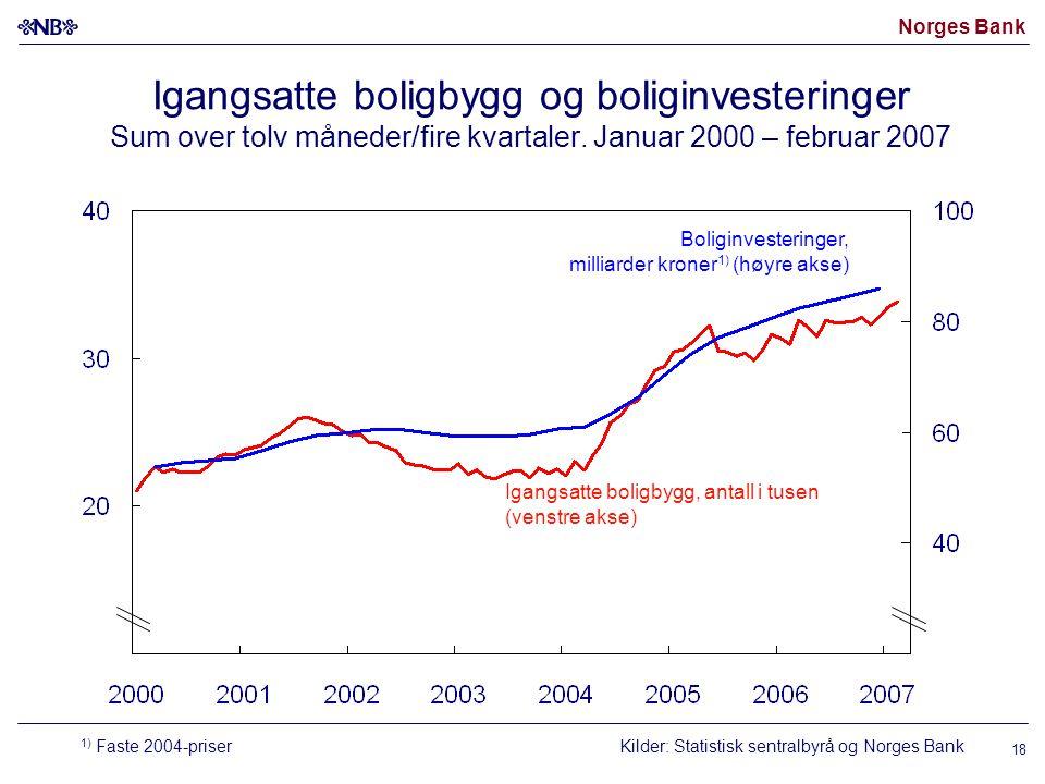 Norges Bank 18 Igangsatte boligbygg og boliginvesteringer Sum over tolv måneder/fire kvartaler. Januar 2000 – februar 2007 Kilder: Statistisk sentralb