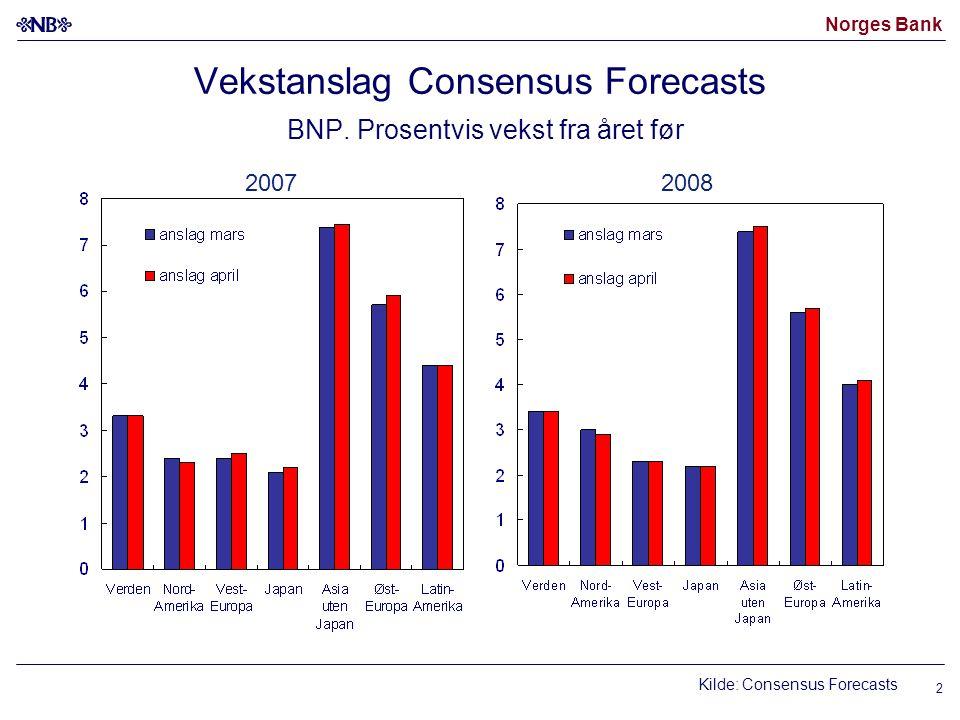 Norges Bank 13 Produksjonsindeks for industrien Volumindeks.