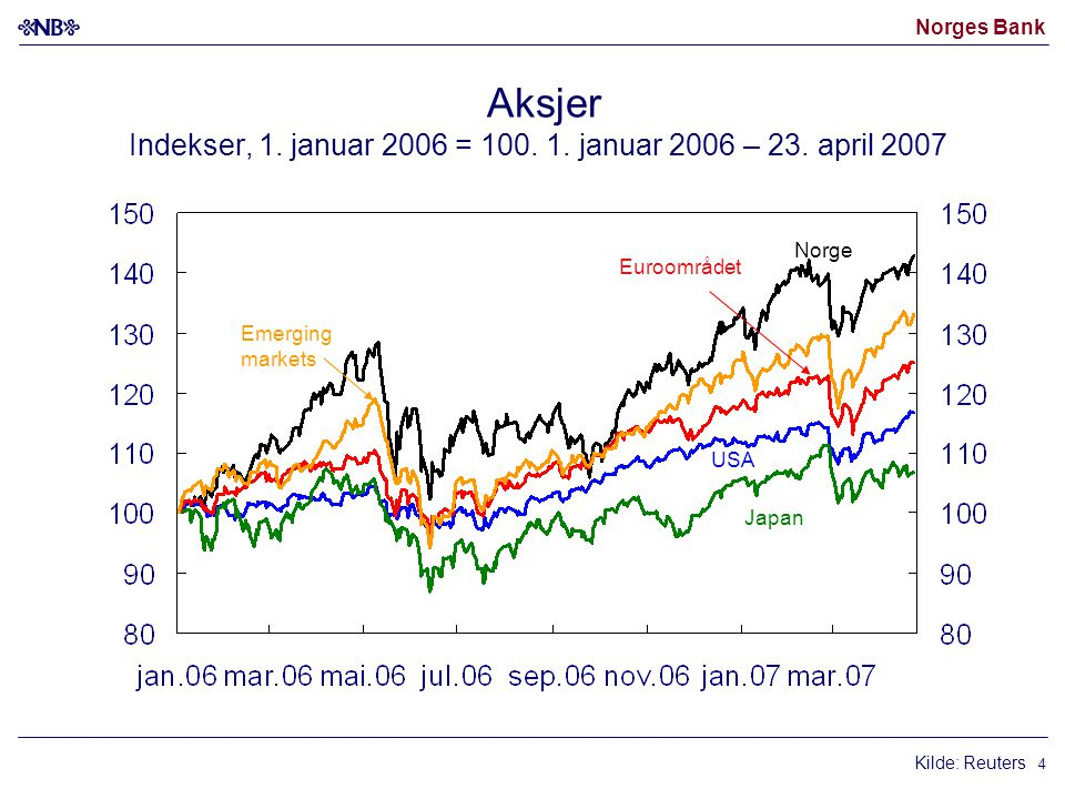Norges Bank 4 Aksjer Indekser, 1. januar 2006 = 100. 1. januar 2006 – 23. april 2007 Euroområdet USA Japan Norge Kilde: Reuters Emerging markets