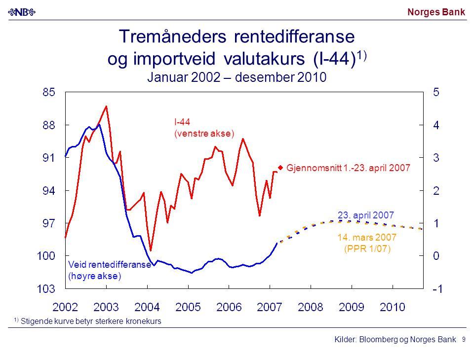 Norges Bank 9 Kilder: Bloomberg og Norges Bank I-44 (venstre akse) Veid rentedifferanse (høyre akse) 14. mars 2007 (PPR 1/07) 23. april 2007 1) Stigen