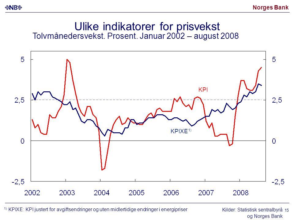 Norges Bank 15 Kilder: Statistisk sentralbyrå og Norges Bank KPI Ulike indikatorer for prisvekst Tolvmånedersvekst.