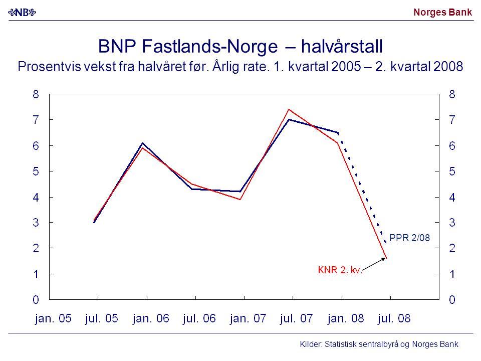 Norges Bank BNP Fastlands-Norge – halvårstall Prosentvis vekst fra halvåret før.