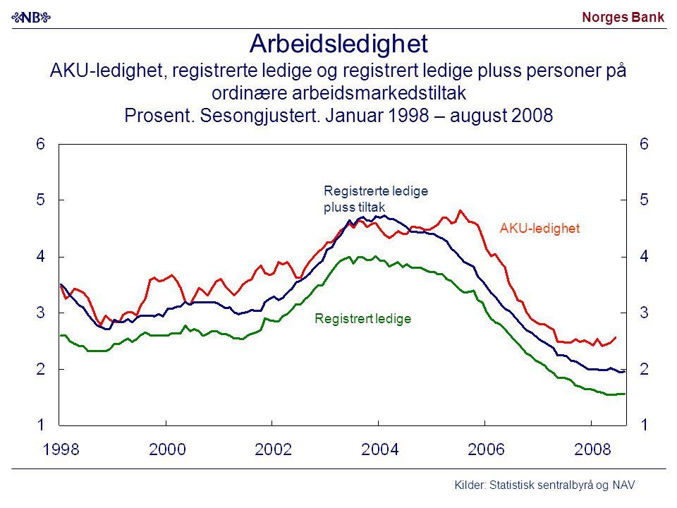 Norges Bank Arbeidsledighet AKU-ledighet, registrerte ledige og registrert ledige pluss personer på ordinære arbeidsmarkedstiltak Prosent.
