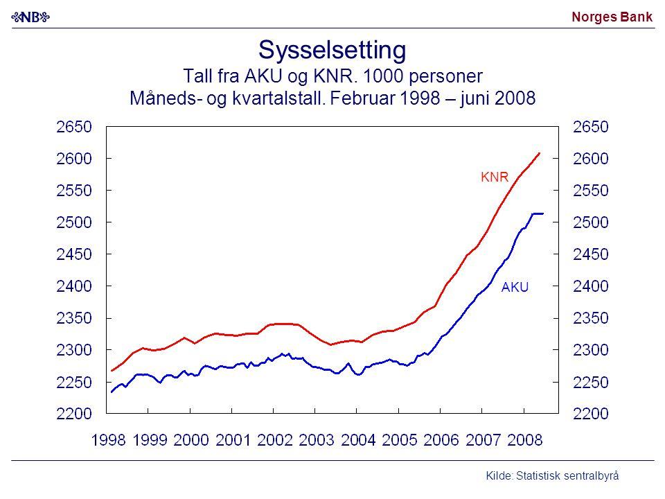 Norges Bank Sysselsetting Tall fra AKU og KNR. 1000 personer Måneds- og kvartalstall.