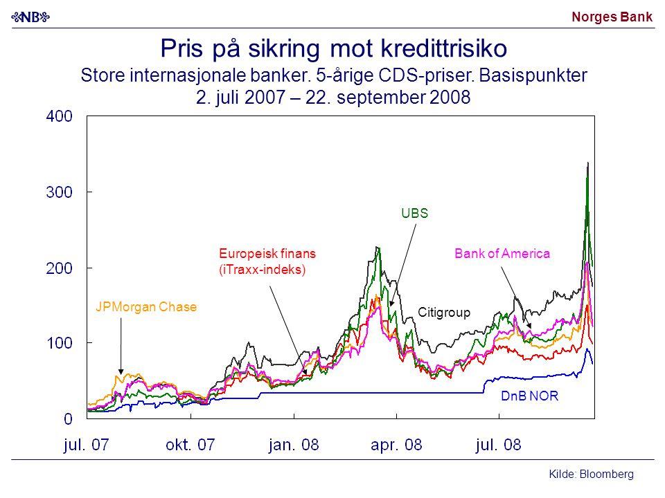 Norges Bank Kilder: Thomson Reuters og Norges Bank Styringsrenter - faktiske og forventede Prosent.