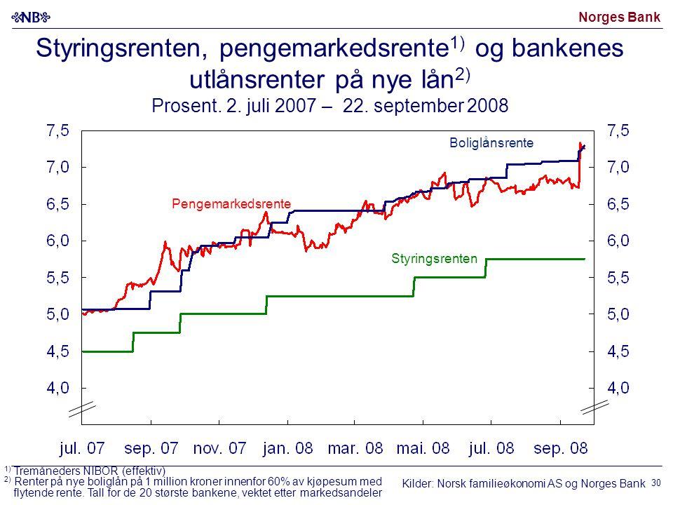 Norges Bank 30 Styringsrenten, pengemarkedsrente 1) og bankenes utlånsrenter på nye lån 2) Prosent.