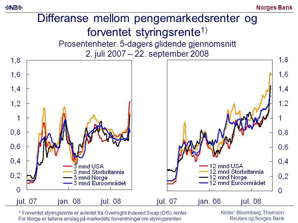 Norges Bank Differanse mellom pengemarkedsrenter og forventet styringsrente 1) Prosentenheter.