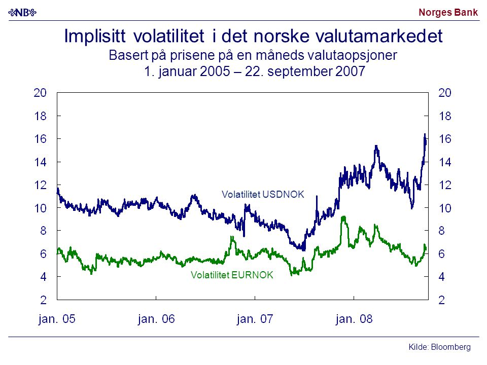 Norges Bank Implisitt volatilitet i det norske valutamarkedet Basert på prisene på en måneds valutaopsjoner 1.