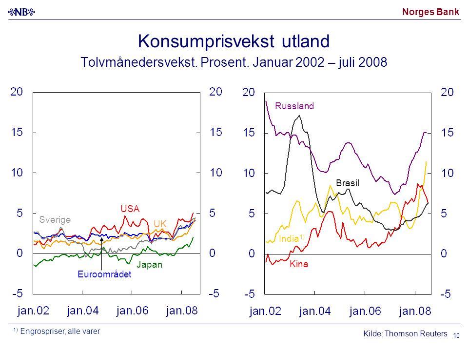 Norges Bank 10 Konsumprisvekst utland Tolvmånedersvekst. Prosent. Januar 2002 – juli 2008 UK Euroområdet USA Japan Sverige Kilde: Thomson Reuters Russ