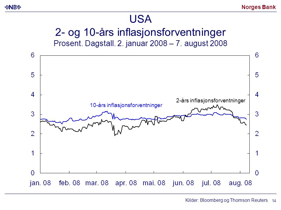 Norges Bank 14 USA 2- og 10-års inflasjonsforventninger Prosent. Dagstall. 2. januar 2008 – 7. august 2008 2-års inflasjonsforventninger 10-års inflas