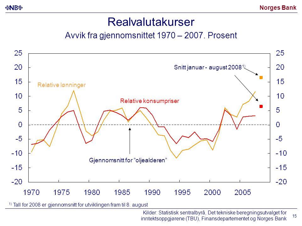 Norges Bank 15 Realvalutakurser Avvik fra gjennomsnittet 1970 – 2007. Prosent Snitt januar - august 2008 1) Relative konsumpriser Relative lønninger K