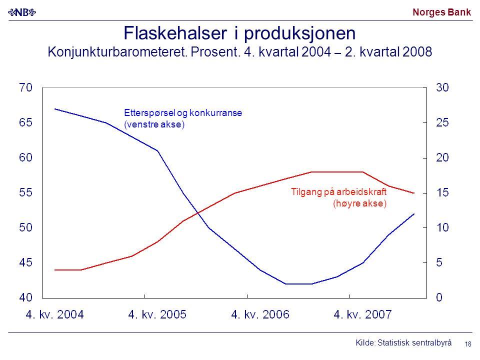 Norges Bank 18 Flaskehalser i produksjonen Konjunkturbarometeret. Prosent. 4. kvartal 2004 – 2. kvartal 2008 Tilgang på arbeidskraft (høyre akse) Ette