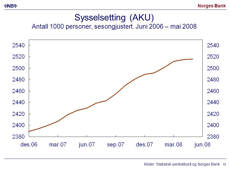 Norges Bank 19 Sysselsetting (AKU) Antall 1000 personer, sesongjustert.
