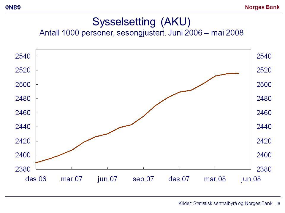 Norges Bank 19 Sysselsetting (AKU) Antall 1000 personer, sesongjustert. Juni 2006 – mai 2008 Kilder: Statistisk sentralbyrå og Norges Bank