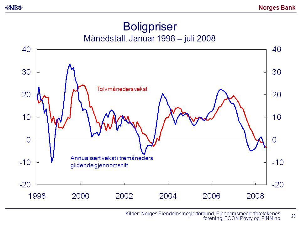 Norges Bank 20 Annualisert vekst i tremåneders glidende gjennomsnitt Boligpriser Månedstall. Januar 1998 – juli 2008 Tolvmånedersvekst Kilder: Norges