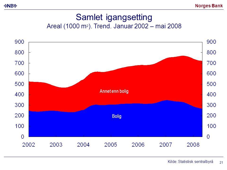 Norges Bank 21 Samlet igangsetting Areal (1000 m 2 ). Trend. Januar 2002 – mai 2008 Annet enn bolig Bolig Kilde: Statistisk sentralbyrå