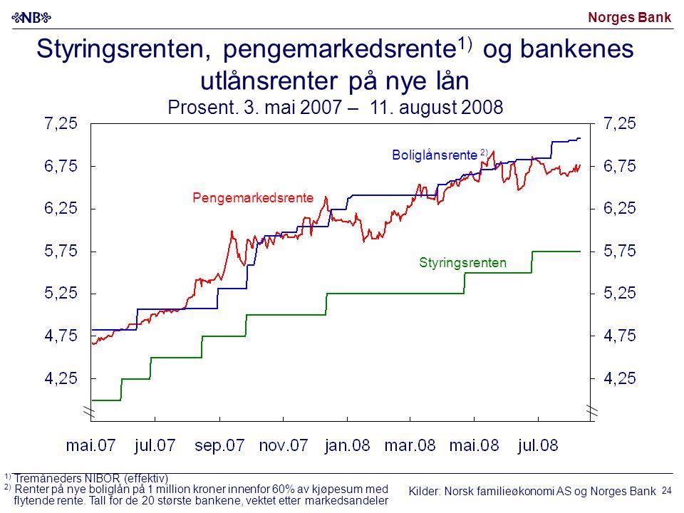 Norges Bank 24 Boliglånsrente 2) Pengemarkedsrente Styringsrenten, pengemarkedsrente 1) og bankenes utlånsrenter på nye lån Prosent.