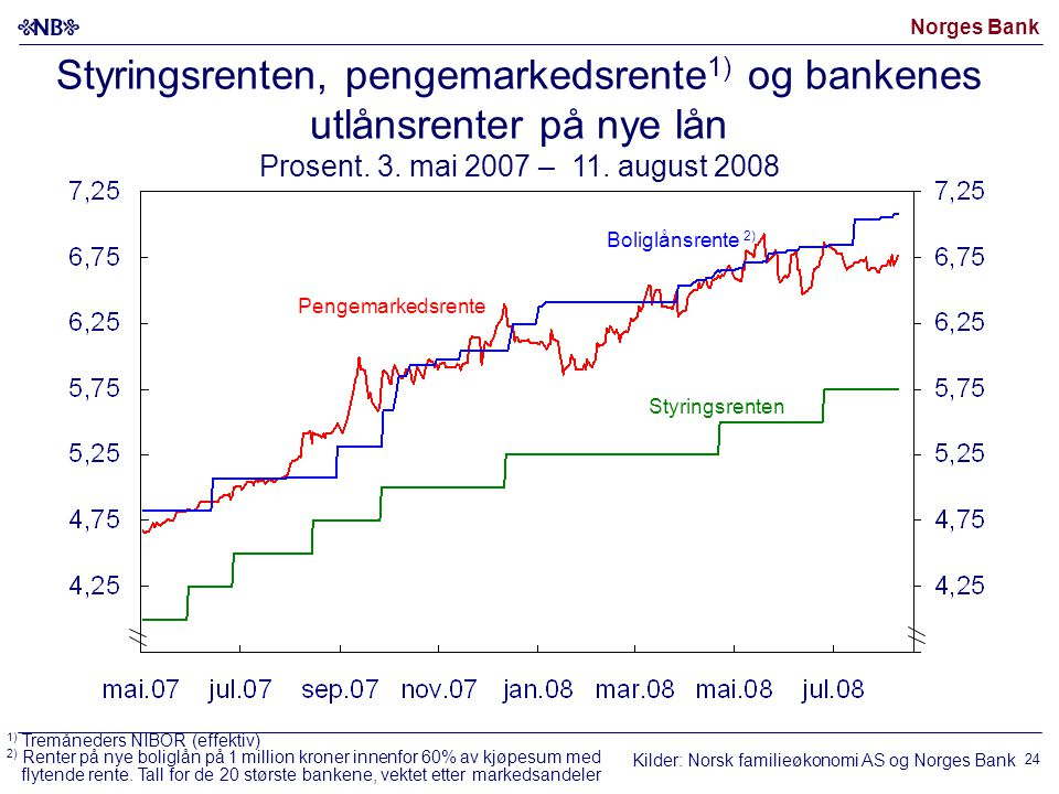 Norges Bank 24 Boliglånsrente 2) Pengemarkedsrente Styringsrenten, pengemarkedsrente 1) og bankenes utlånsrenter på nye lån Prosent. 3. mai 2007 – 11.