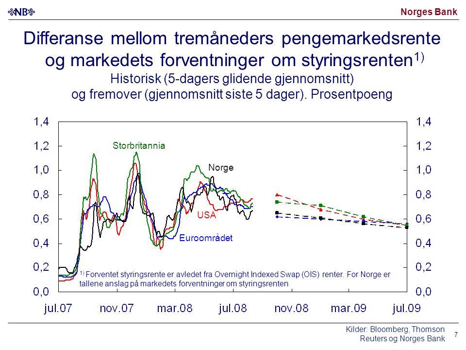 Norges Bank 7 Differanse mellom tremåneders pengemarkedsrente og markedets forventninger om styringsrenten 1) Historisk (5-dagers glidende gjennomsnitt) og fremover (gjennomsnitt siste 5 dager).