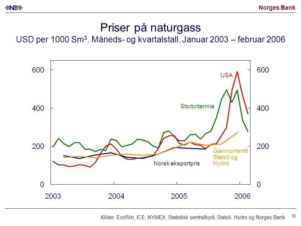 Norges Bank 10 Priser på naturgass USD per 1000 Sm 3.