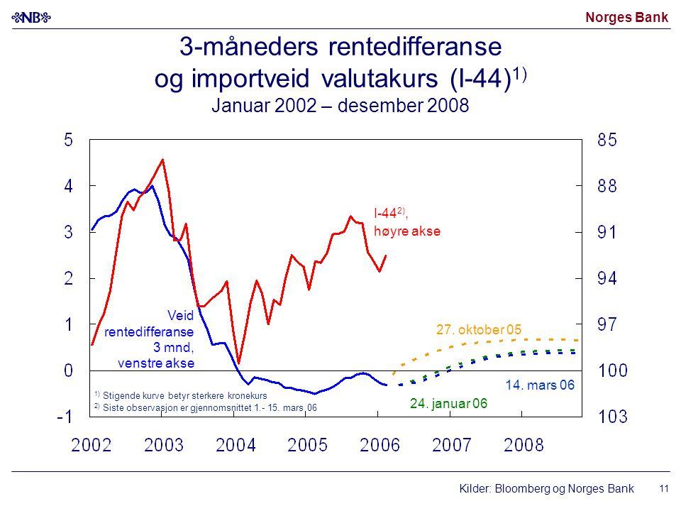 Norges Bank 11 3-måneders rentedifferanse og importveid valutakurs (I-44) 1) Januar 2002 – desember 2008 Kilder: Bloomberg og Norges Bank I-44 2), høyre akse Veid rentedifferanse 3 mnd, venstre akse 14.