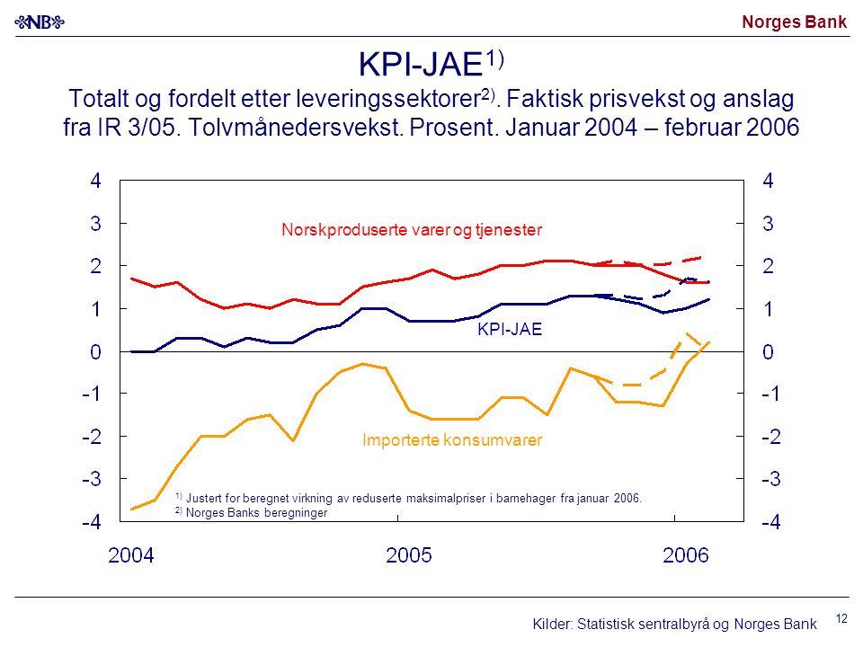 Norges Bank 12 KPI-JAE 1) Totalt og fordelt etter leveringssektorer 2).