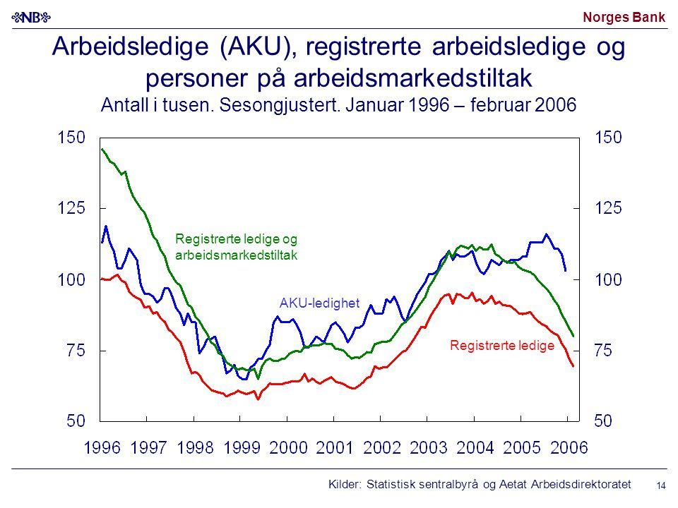 Norges Bank 14 Arbeidsledige (AKU), registrerte arbeidsledige og personer på arbeidsmarkedstiltak Antall i tusen.