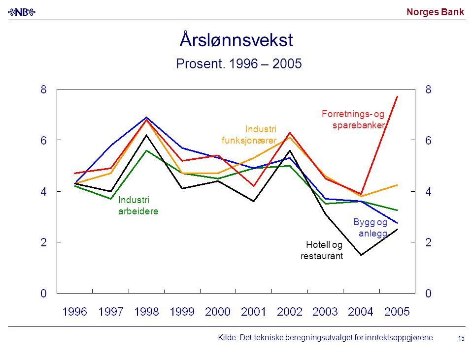 Norges Bank 15 Årslønnsvekst Prosent.