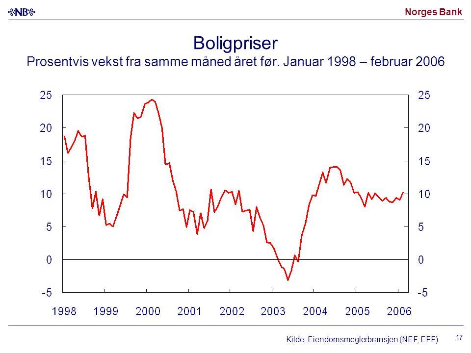Norges Bank 17 Boligpriser Prosentvis vekst fra samme måned året før.