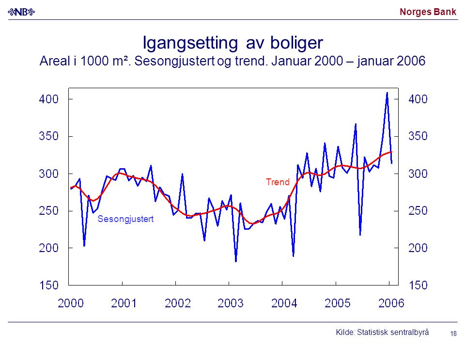 Norges Bank 18 Igangsetting av boliger Areal i 1000 m².