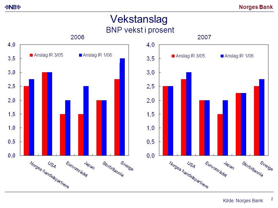 Norges Bank 23 Referansebanen i Inflasjonsrapport 1/06 Importveid valutakurs KPI-JAE Produksjonsgap Foliorente Kilder: Statistisk sentralbyrå og Norges Bank