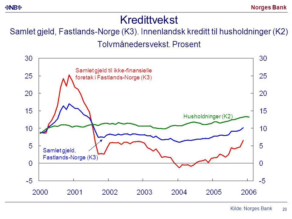 Norges Bank 20 Kredittvekst Samlet gjeld, Fastlands-Norge (K3).