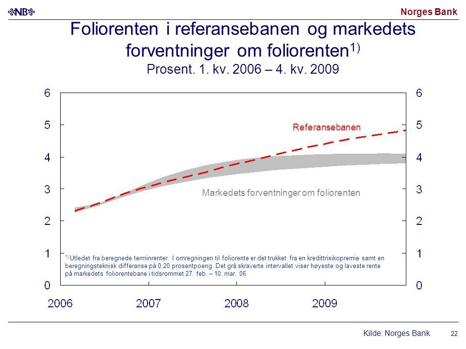 Norges Bank 22 Foliorenten i referansebanen og markedets forventninger om foliorenten 1) Prosent.