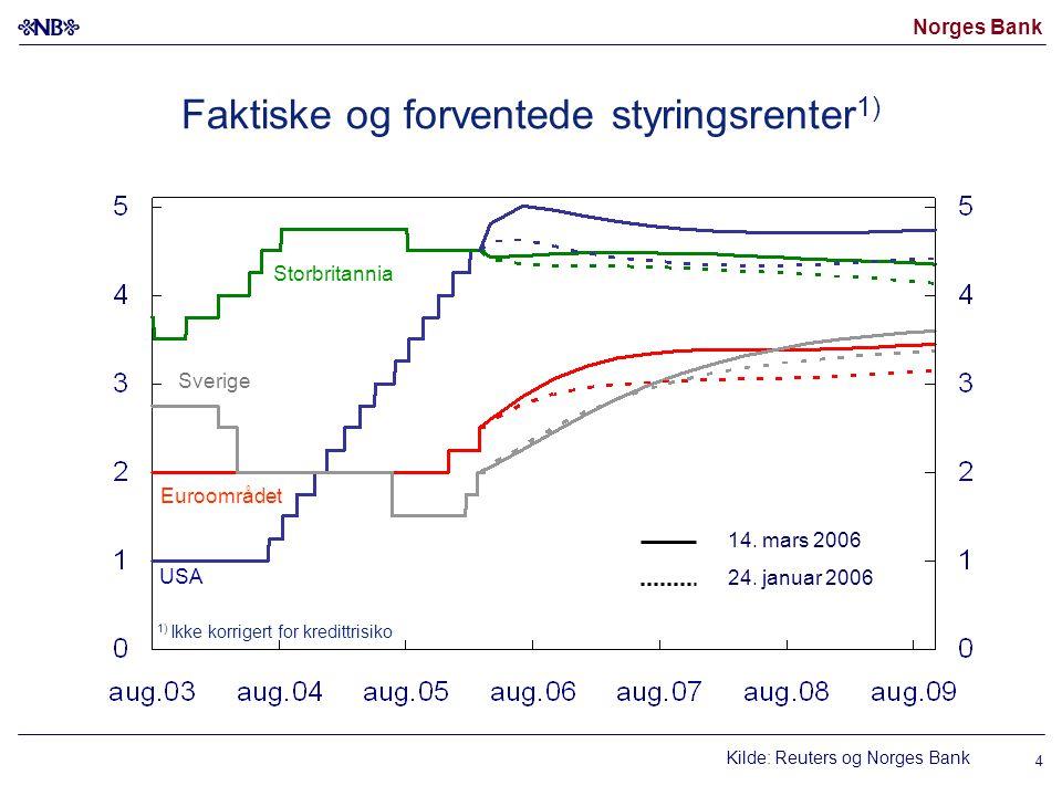 Norges Bank 4 Faktiske og forventede styringsrenter 1) Kilde: Reuters og Norges Bank USA Euroområdet 14.