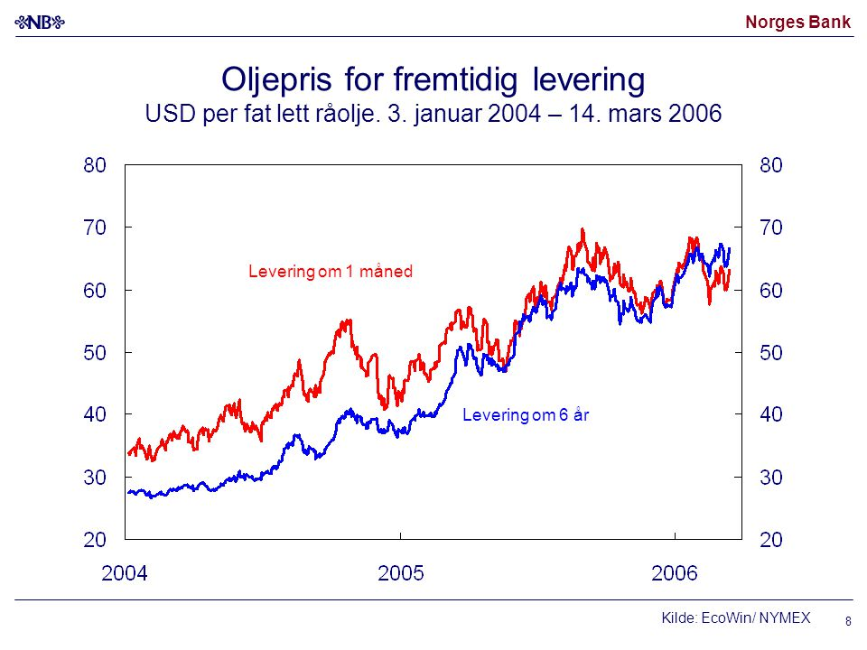 Norges Bank 9 Lagre av råolje i USA Millioner fat Høyeste og laveste verdi 2000-2004 2004 2005 2006 Kilder: EIA Strategiske lagre Full kapasitet